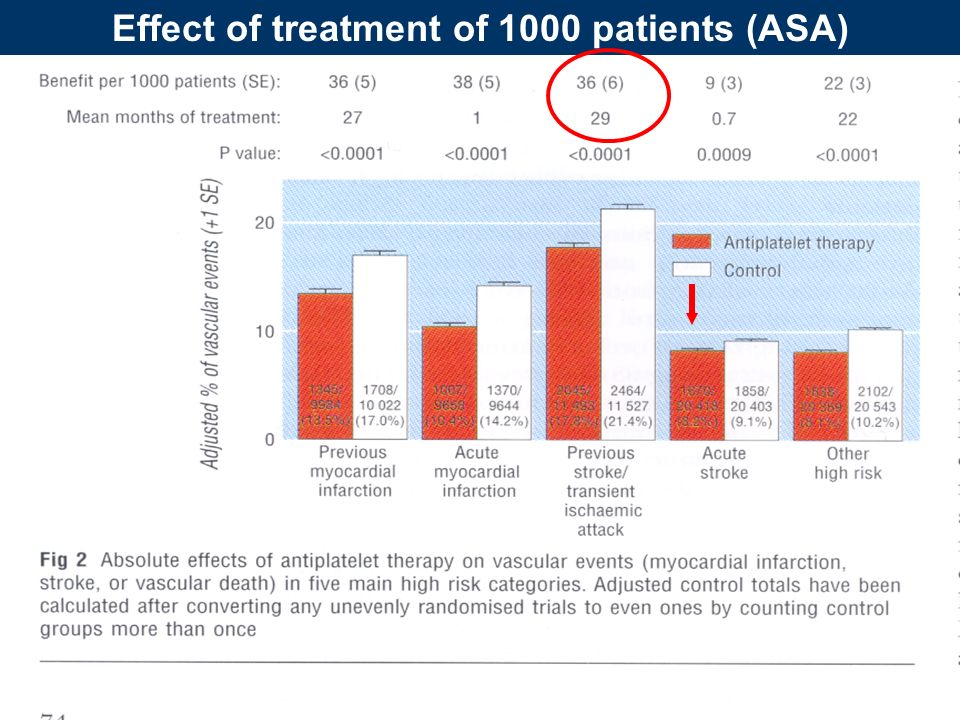 40 Effect of treatment of 1000 patients (ASA)