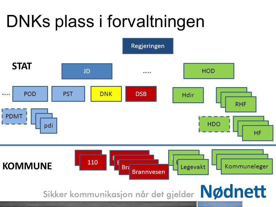 DNKs plass i forvaltningen Regjeringen JD DNKDSBPODPST …..