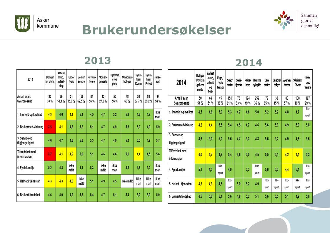 Brukerundersøkelser 2013 2014