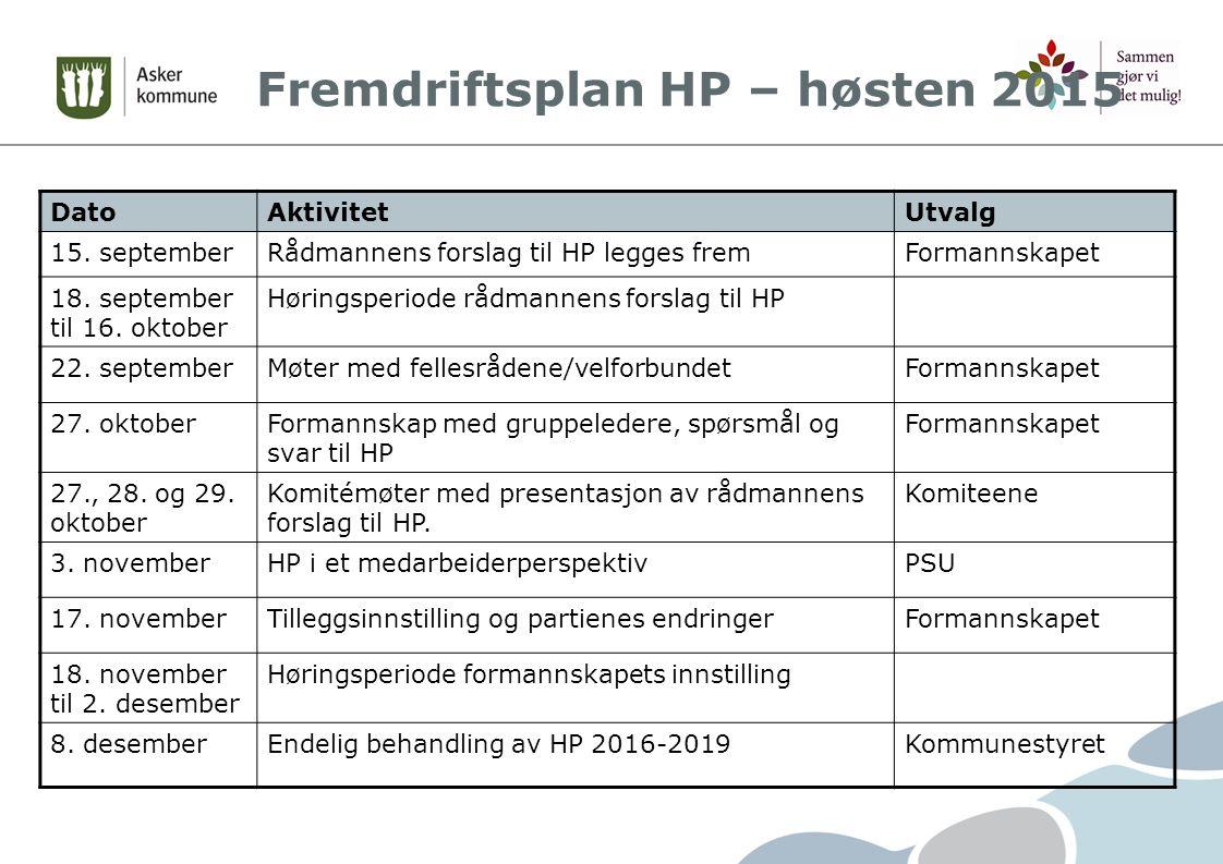 Fremdriftsplan HP – høsten 2015 DatoAktivitetUtvalg 15.