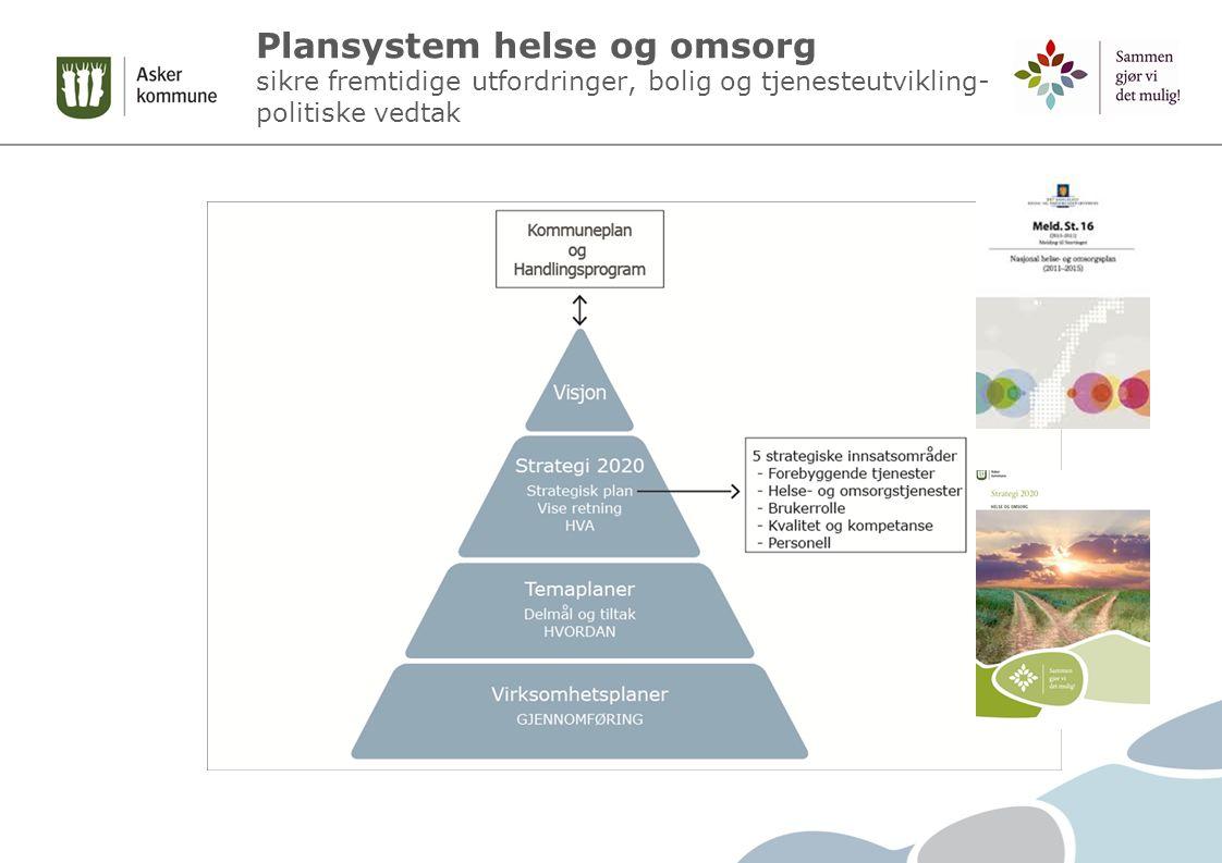 Plansystem helse og omsorg sikre fremtidige utfordringer, bolig og tjenesteutvikling- politiske vedtak