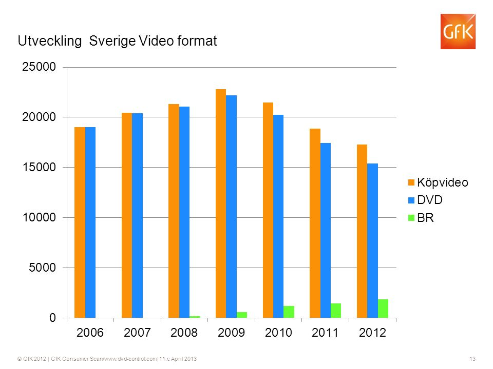 © GfK 2012 | GfK Consumer Scan/www.dvd-control.com| 11.e April 2013 13 Utveckling Sverige Video format 13