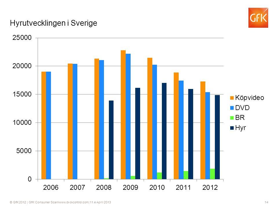 © GfK 2012 | GfK Consumer Scan/www.dvd-control.com| 11.e April 2013 14 Hyrutvecklingen i Sverige 14
