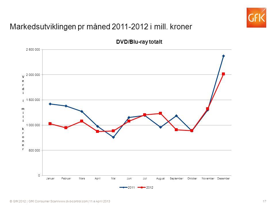 © GfK 2012 | GfK Consumer Scan/www.dvd-control.com| 11.e April 2013 17 Markedsutviklingen pr måned 2011-2012 i mill.