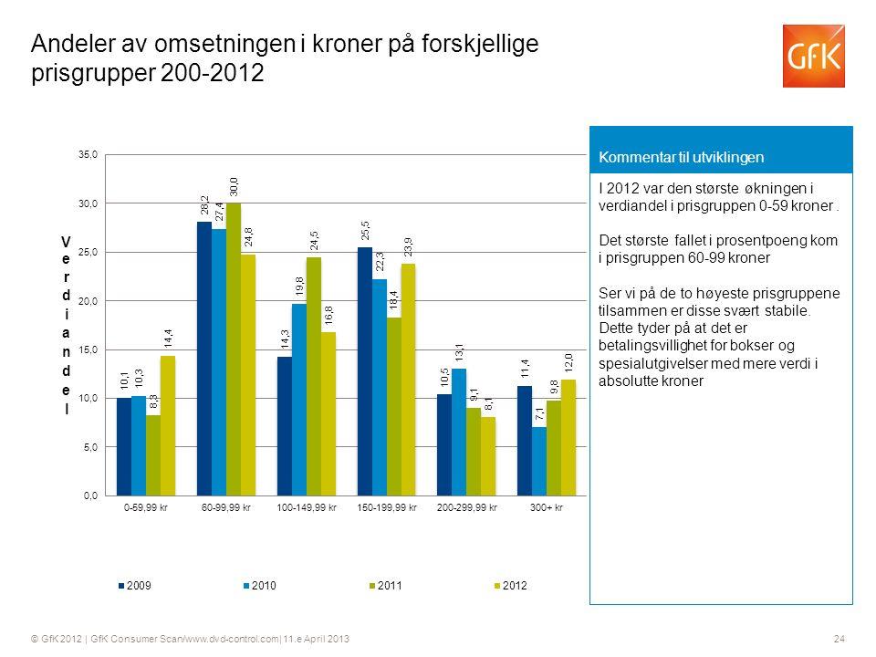 © GfK 2012 | GfK Consumer Scan/www.dvd-control.com| 11.e April 2013 24 Andeler av omsetningen i kroner på forskjellige prisgrupper 200-2012 Kommentar til utviklingen I 2012 var den største økningen i verdiandel i prisgruppen 0-59 kroner.