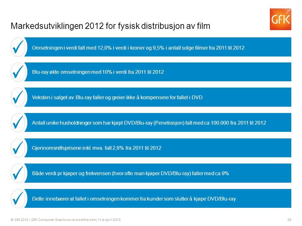 © GfK 2012 | GfK Consumer Scan/www.dvd-control.com| 11.e April 2013 26 Markedsutviklingen 2012 for fysisk distribusjon av film Veksten i salget av Blu-ray faller og greier ikke å kompensere for fallet i DVD Antall unike husholdninger som har kjøpt DVD/Blu-ray (Penetrasjon) falt med ca 100.000 fra 2011 til 2012 Gjennomsnittsprisene inkl.