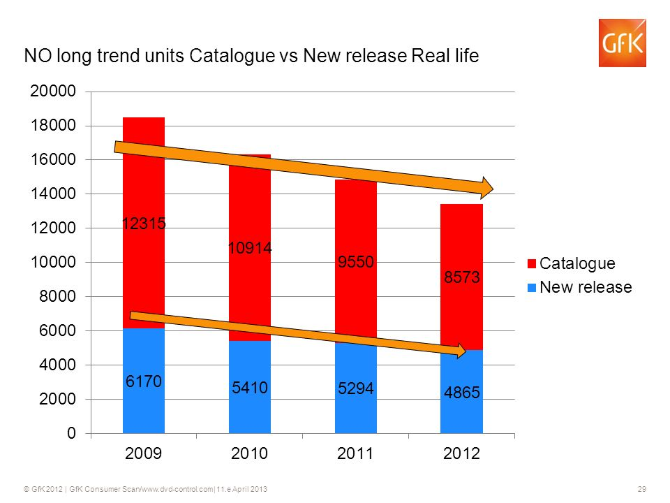 © GfK 2012 | GfK Consumer Scan/www.dvd-control.com| 11.e April 2013 29 NO long trend units Catalogue vs New release Real life 29