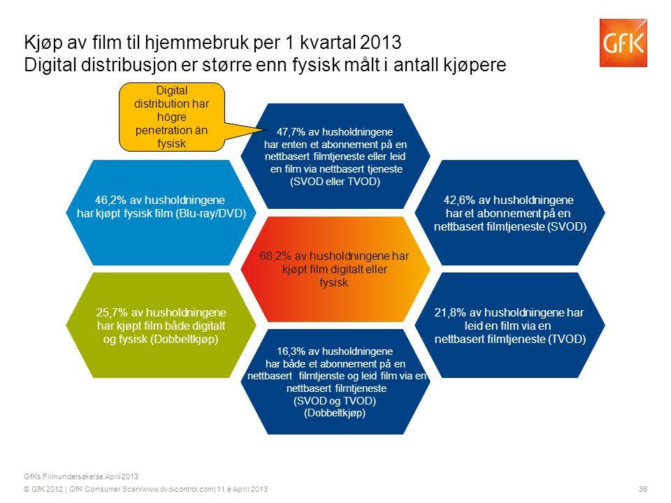 © GfK 2012 | GfK Consumer Scan/www.dvd-control.com| 11.e April 2013 38 47,7% av husholdningene har enten et abonnement på en nettbasert filmtjeneste eller leid en film via nettbasert tjeneste (SVOD eller TVOD) GfKs Filmundersøkelse April 2013 Kjøp av film til hjemmebruk per 1 kvartal 2013 Digital distribusjon er større enn fysisk målt i antall kjøpere 68,2% av husholdningene har kjøpt film digitalt eller fysisk 16,3% av husholdningene har både et abonnement på en nettbasert filmtjenste og leid film via en nettbasert filmtjeneste (SVOD og TVOD) (Dobbeltkjøp) 21,8% av husholdningene har leid en film via en nettbasert filmtjeneste (TVOD) 42,6% av husholdningene har et abonnement på en nettbasert filmtjeneste (SVOD) 46,2% av husholdningene har kjøpt fysisk film (Blu-ray/DVD) 25,7% av husholdningene har kjøpt film både digitalt og fysisk (Dobbeltkjøp) Digital distribution har högre penetration än fysisk