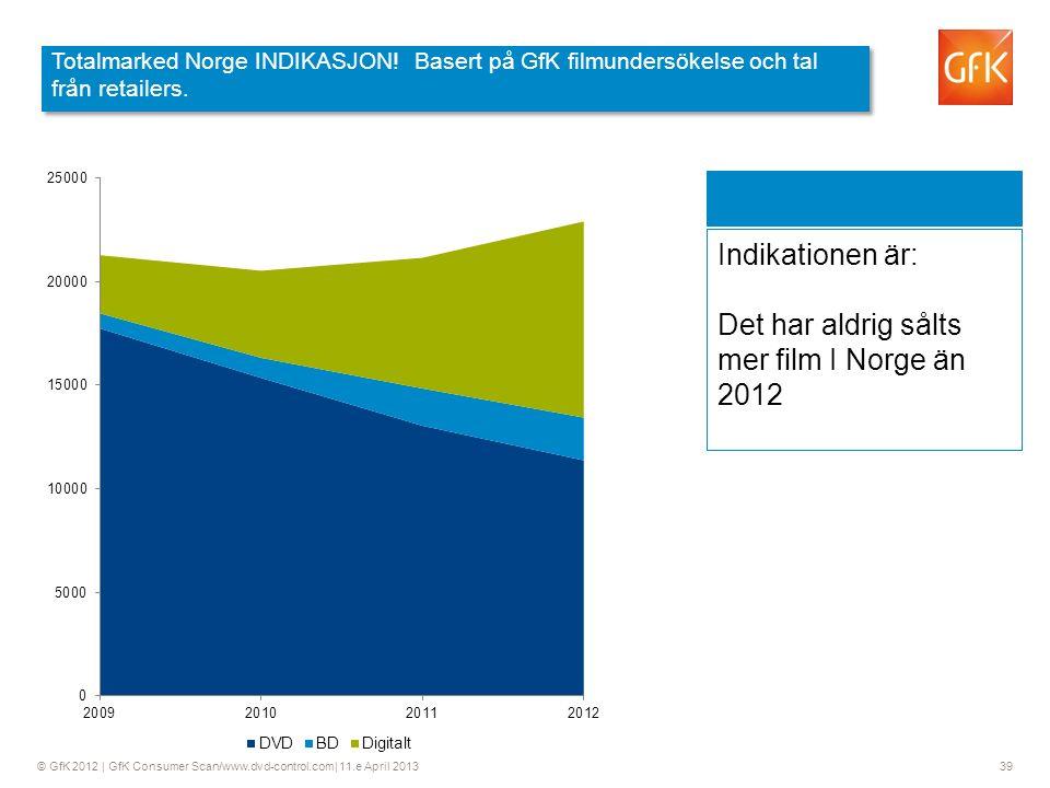 © GfK 2012 | GfK Consumer Scan/www.dvd-control.com| 11.e April 2013 39 Indikationen är: Det har aldrig sålts mer film I Norge än 2012 Totalmarked Norge INDIKASJON.