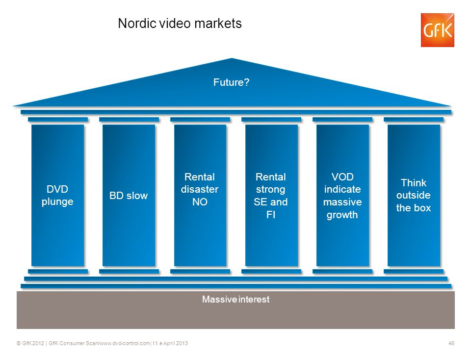 © GfK 2012 | GfK Consumer Scan/www.dvd-control.com| 11.e April 2013 46 Nordic video markets Future.