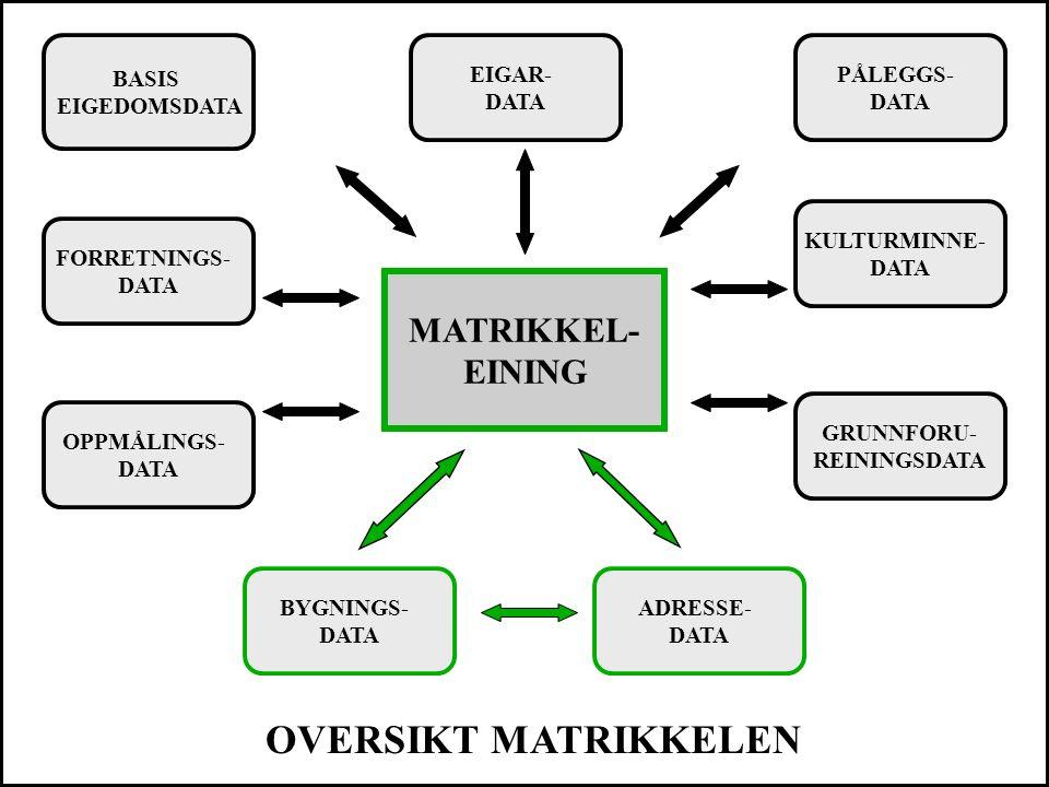 BASIS EIGEDOMSDATA FORRETNINGS- DATA OPPMÅLINGS- DATA PÅLEGGS- DATA BYGNINGS- DATA ADRESSE- DATA EIGAR- DATA GRUNNFORU- REININGSDATA KULTURMINNE- DATA OVERSIKT MATRIKKELEN MATRIKKEL- EINING