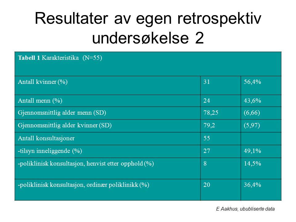 Resultater av egen retrospektiv undersøkelse 2 Tabell 1 Karakteristika (N=55) Antall kvinner (%)3156,4% Antall menn (%)2443,6% Gjennomsnittlig alder menn (SD)78,25(6,66) Gjennomsnittlig alder kvinner (SD)79,2(5,97) Antall konsultasjoner55 -tilsyn inneliggende (%)2749,1% -poliklinisk konsultasjon, henvist etter opphold (%)814,5% -poliklinisk konsultasjon, ordinær poliklinikk (%)2036,4% E Aakhus, ububliserte data