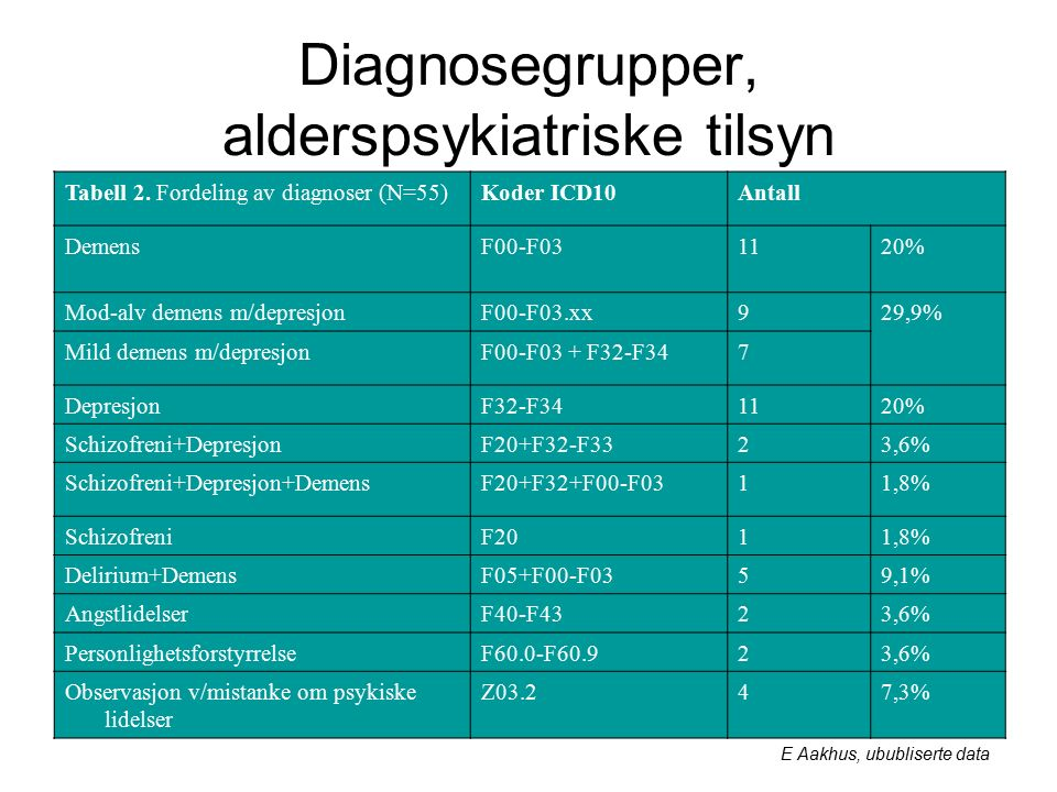 Diagnosegrupper, alderspsykiatriske tilsyn Tabell 2.