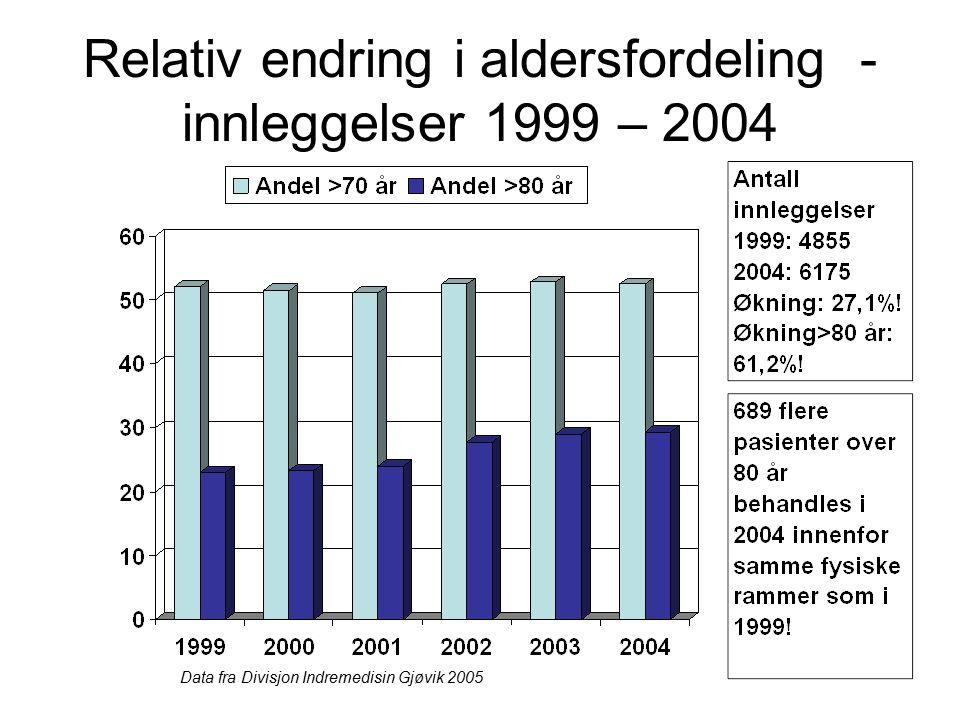 Relativ endring i aldersfordeling - innleggelser 1999 – 2004 Data fra Divisjon Indremedisin Gjøvik 2005