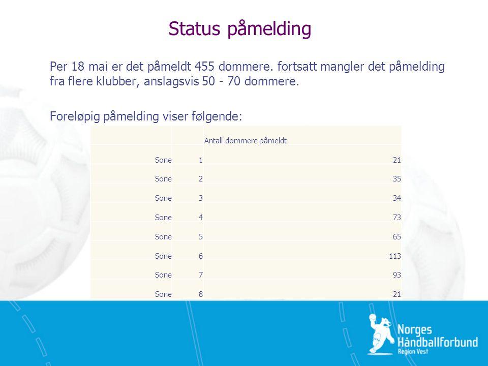 Status påmelding Per 18 mai er det påmeldt 455 dommere.