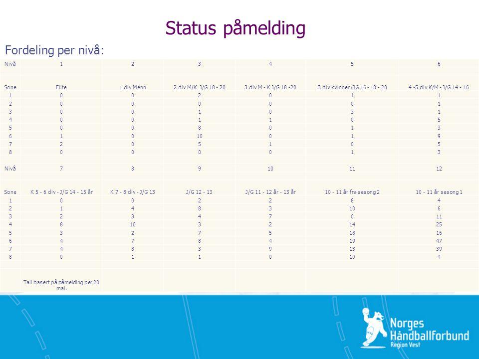 Status påmelding Fordeling per nivå: Nivå123456 SoneElite1 div Menn2 div M/K J/G 18 - 203 div M - K J/G 18 -203 div kvinner /JG 16 - 18 - 204 -5 div K