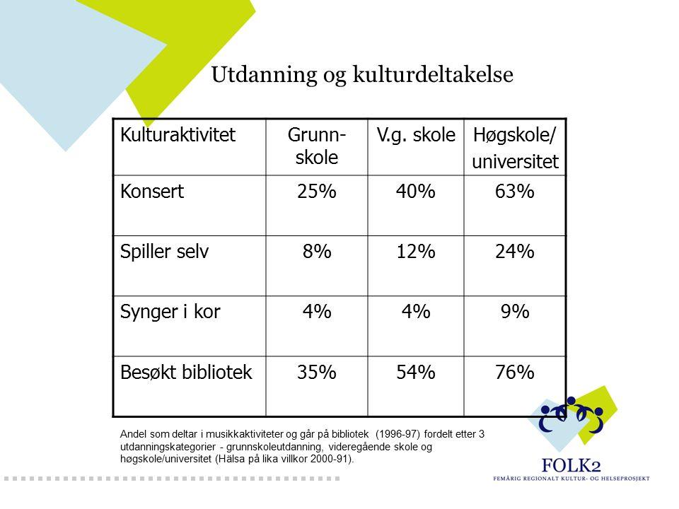 KulturaktivitetGrunn- skole V.g. skoleHøgskole/ universitet Konsert25%40%63% Spiller selv8%12%24% Synger i kor4% 9% Besøkt bibliotek35%54%76% Andel so