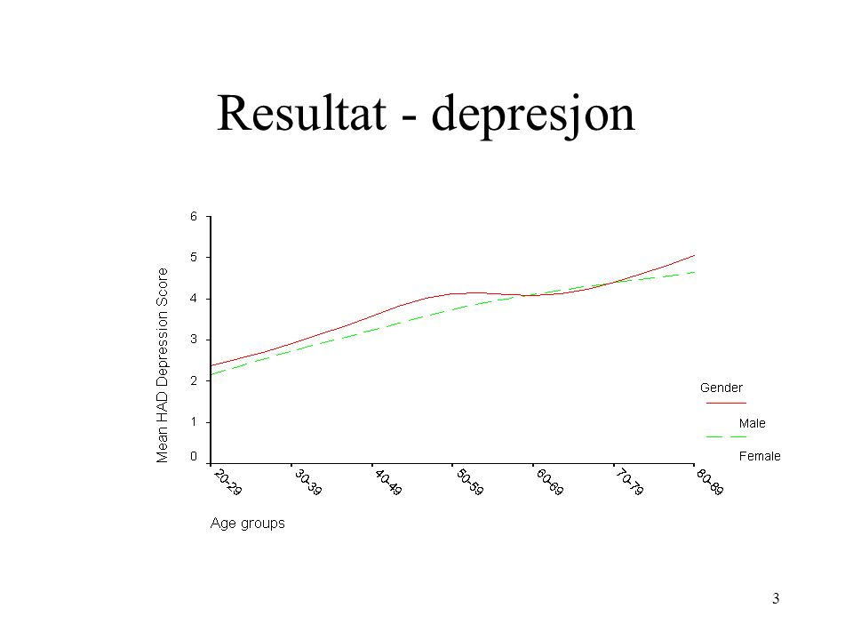 3 Resultat - depresjon