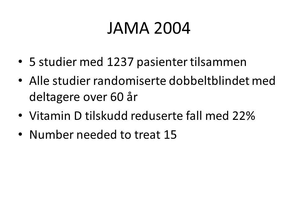 JAMA 2004 5 studier med 1237 pasienter tilsammen Alle studier randomiserte dobbeltblindet med deltagere over 60 år Vitamin D tilskudd reduserte fall med 22% Number needed to treat 15