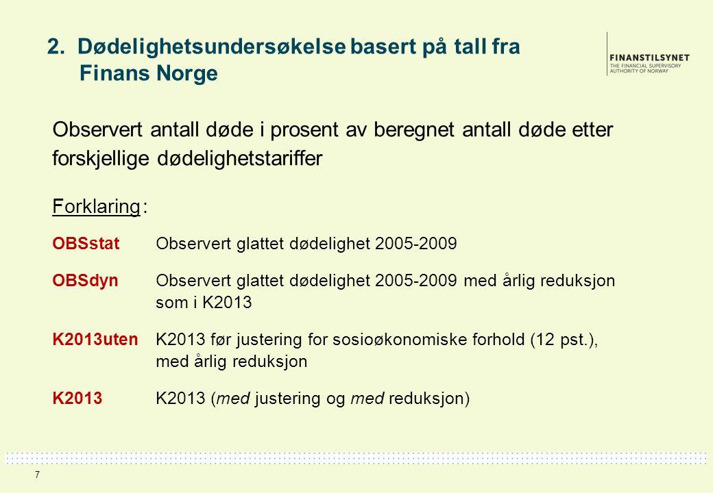 2. Dødelighetsundersøkelse basert på tall fra Finans Norge Observert antall døde i prosent av beregnet antall døde etter forskjellige dødelighetstarif