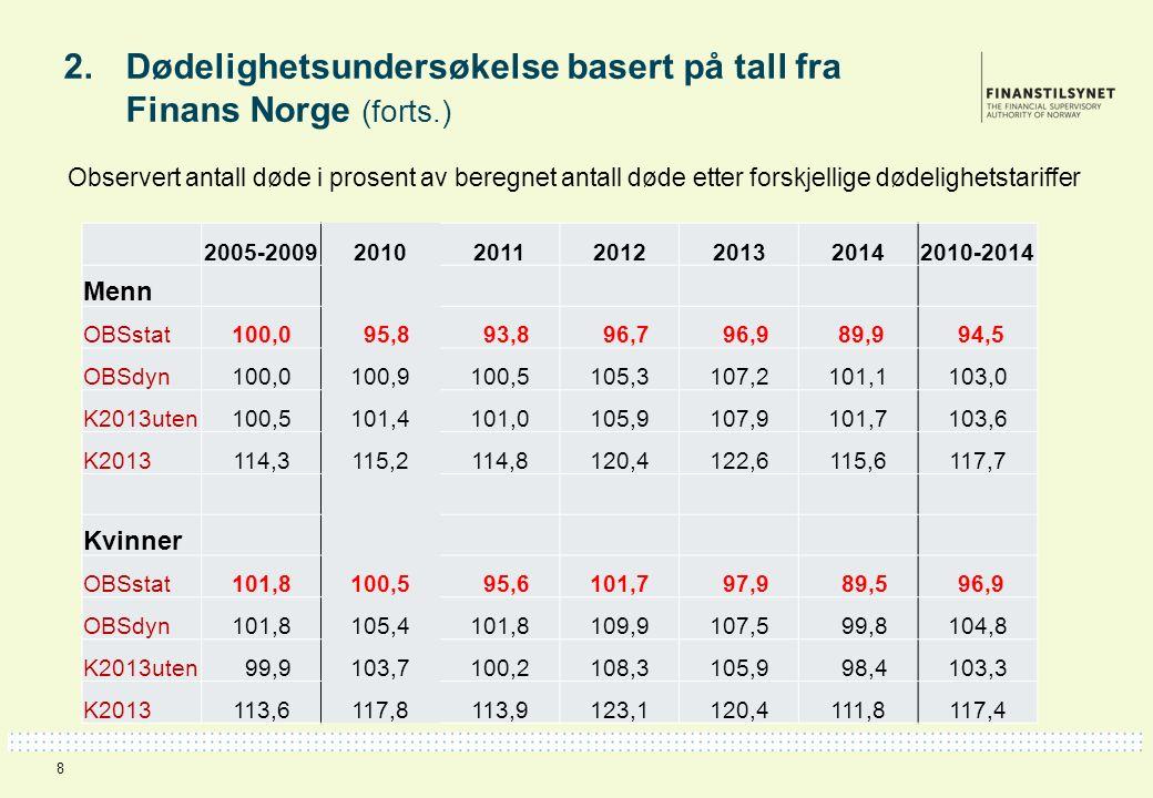 2. Dødelighetsundersøkelse basert på tall fra Finans Norge (forts.) Observert antall døde i prosent av beregnet antall døde etter forskjellige dødelig