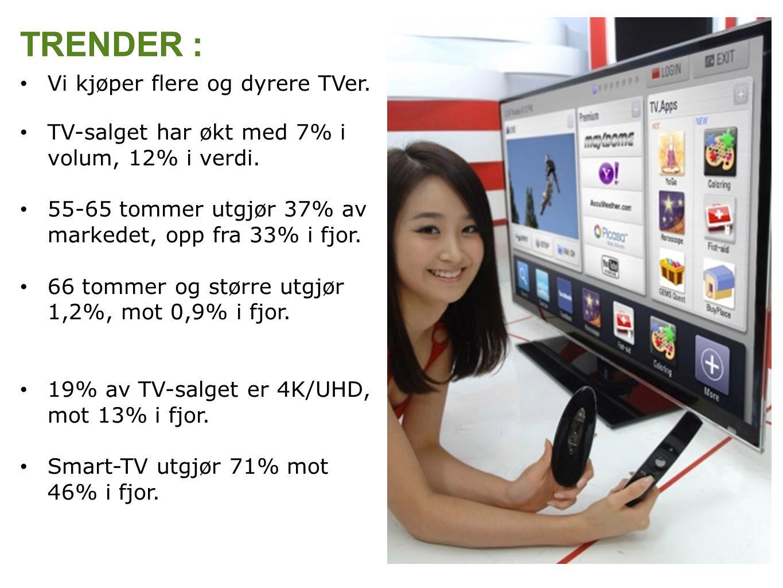 Vi kjøper flere og dyrere TVer. TV-salget har økt med 7% i volum, 12% i verdi.