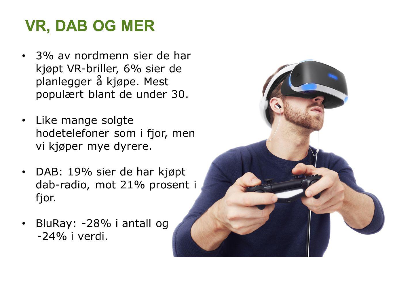 3% av nordmenn sier de har kjøpt VR-briller, 6% sier de planlegger å kjøpe.