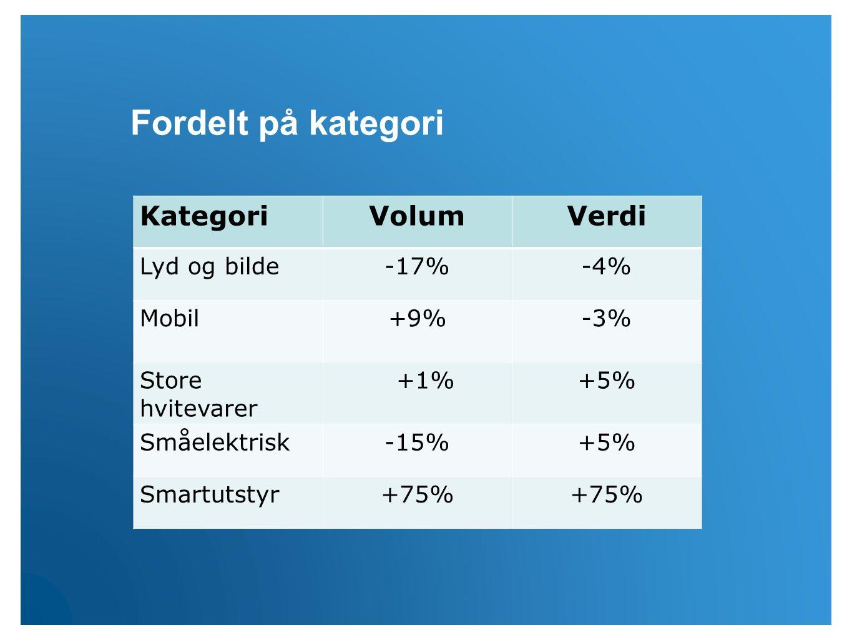 KategoriVolumVerdi Lyd og bilde-17%-4% Mobil+9%-3% Store hvitevarer +1%+5% Småelektrisk-15%+5% Smartutstyr+75% Fordelt på kategori