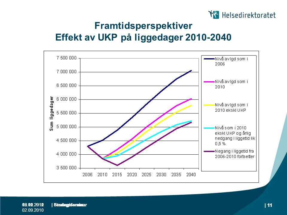 05.12.2011 02.09.2010 | Strategiseminar | 11 Framtidsperspektiver Effekt av UKP på liggedager 2010-2040 02.09.2010| Strategiseminar | 11 13.01.2012 |