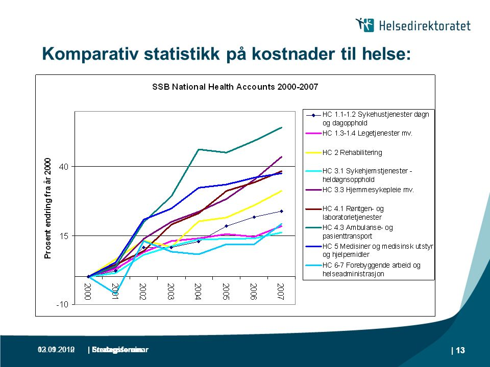 13.01.2012| Fredagsforum | 13 Komparativ statistikk på kostnader til helse: 02.09.2010| Strategiseminar | 13
