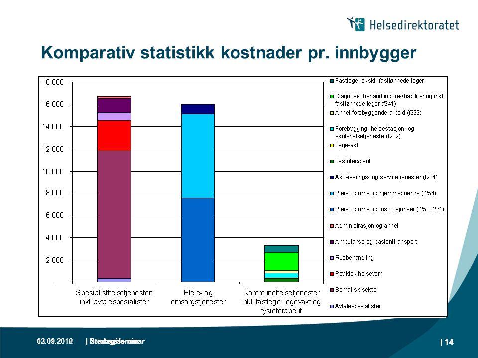 13.01.2012| Fredagsforum | 14 Komparativ statistikk kostnader pr. innbygger 02.09.2010| Strategiseminar | 14