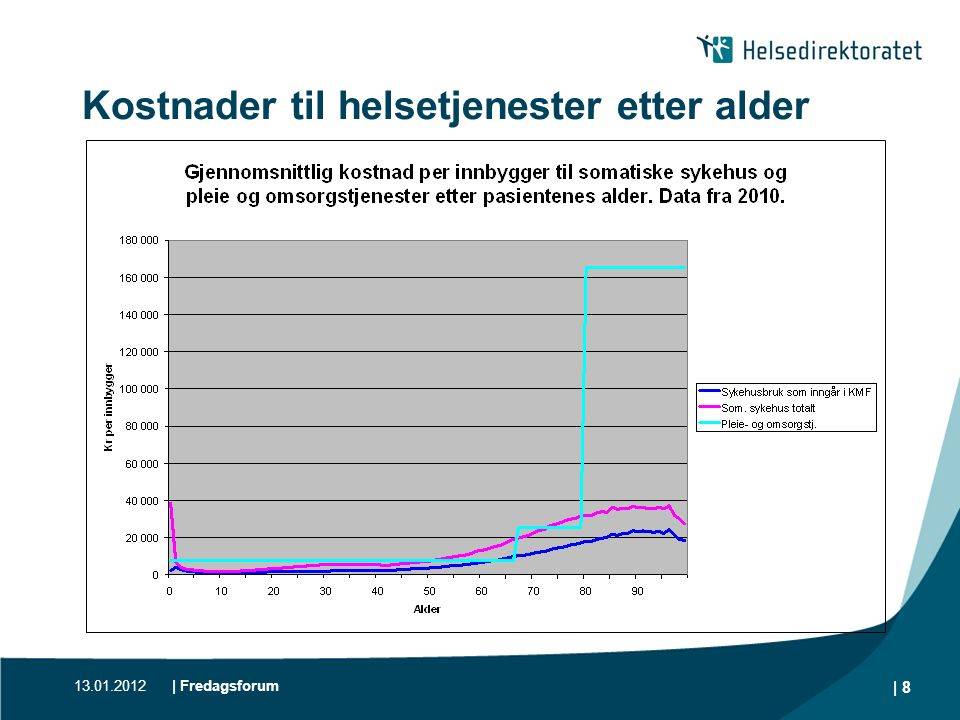 Kostnader til helsetjenester etter alder 13.01.2012 | 8 | Fredagsforum