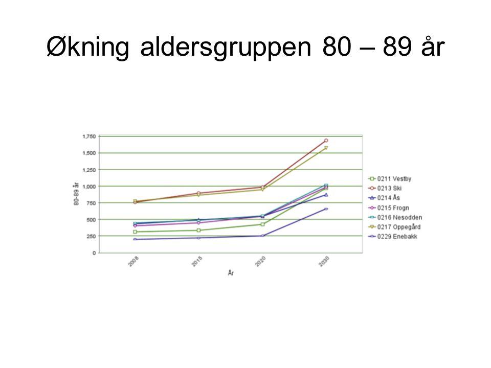 Økning aldersgruppen 80 – 89 år