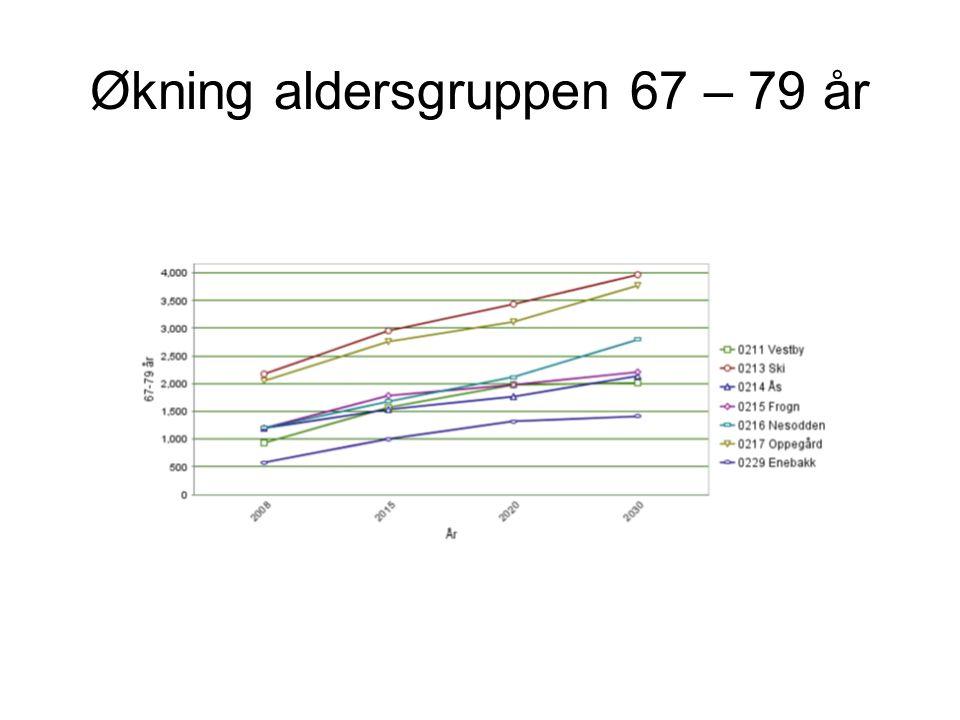 Økning aldersgruppen 67 – 79 år