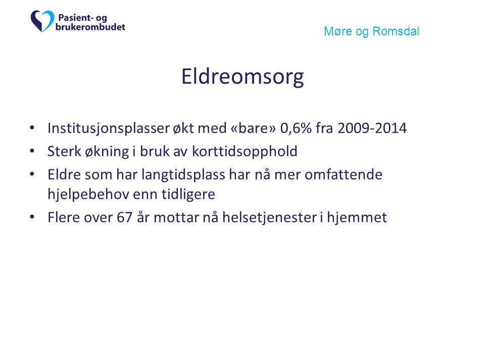 Møre og Romsdal Eldreomsorg Institusjonsplasser økt med «bare» 0,6% fra 2009-2014 Sterk økning i bruk av korttidsopphold Eldre som har langtidsplass har nå mer omfattende hjelpebehov enn tidligere Flere over 67 år mottar nå helsetjenester i hjemmet