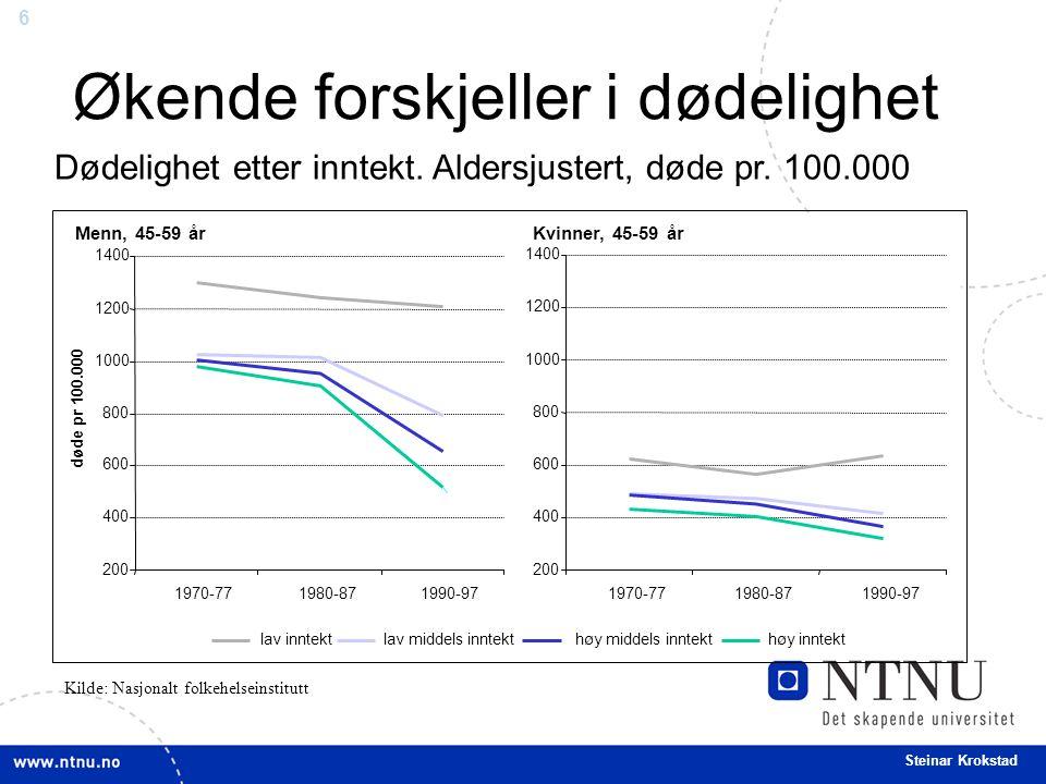 6 Steinar Krokstad Økende forskjeller i dødelighet Dødelighet etter inntekt.