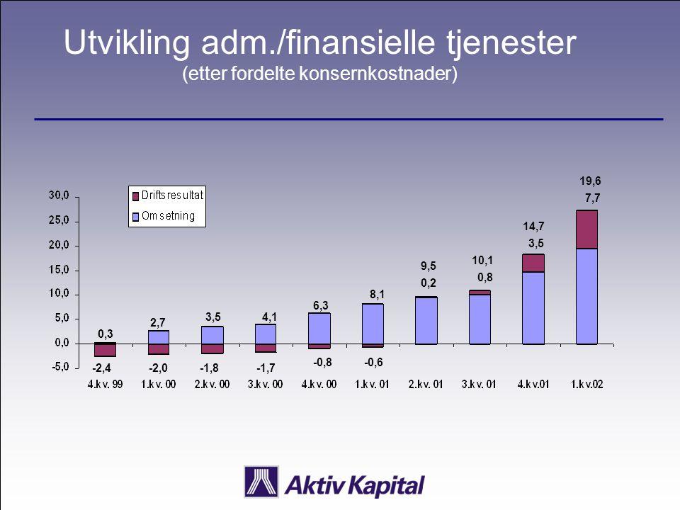 Utvikling adm./finansielle tjenester (etter fordelte konsernkostnader) 0,3 2,7 3,54,1 6,3 8,1 9,5 10,1 14,7 19,6 -2,4-2,0-1,8-1,7 -0,8-0,6 0,2 0,8 3,5 7,7