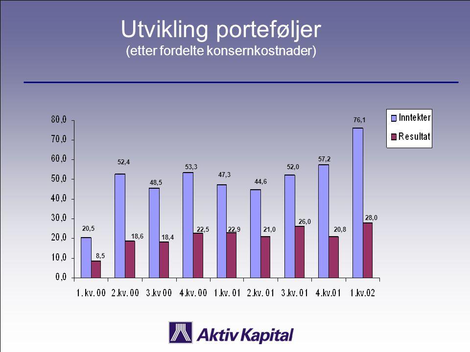 Utvikling porteføljer (etter fordelte konsernkostnader) 20,5 8,5 52,4 18,6 48,5 18,4 53,3 22,5 47,3 22,9 44,6 21,0 52,0 26,0 57,2 20,8 76,1 28,0
