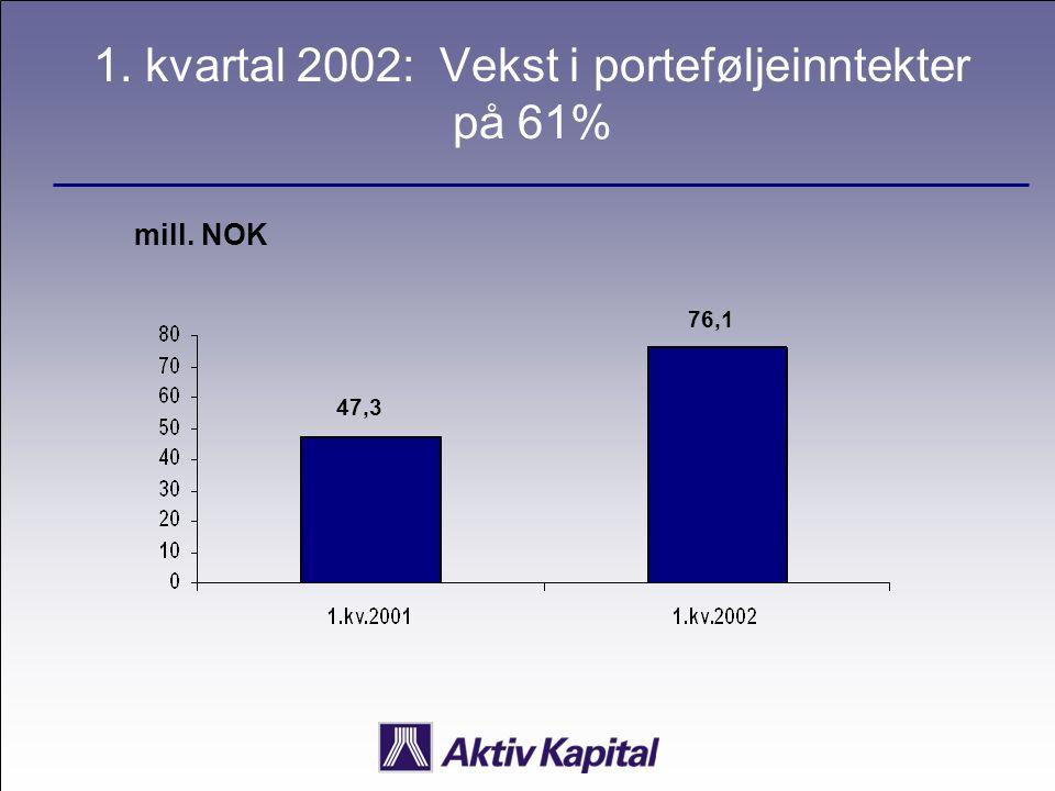 1. kvartal 2002: Vekst i porteføljeinntekter på 61% mill. NOK 47,3 76,1