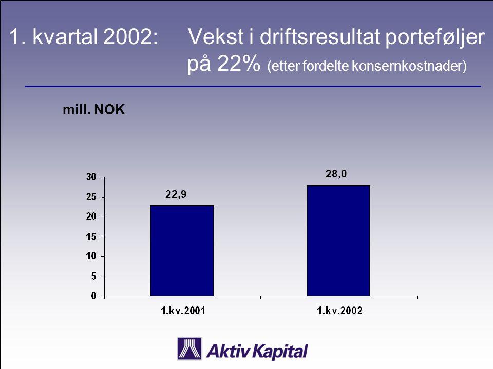 1. kvartal 2002: Vekst i driftsresultat porteføljer på 22% (etter fordelte konsernkostnader) mill. NOK 22,9 28,0