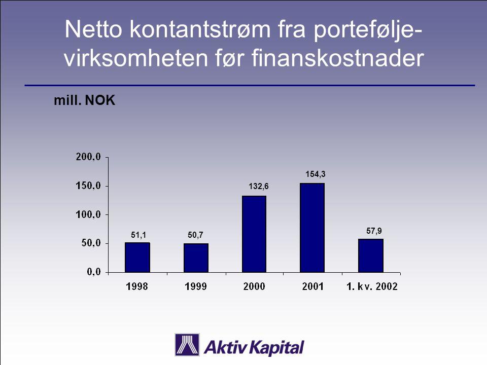 Netto kontantstrøm fra portefølje- virksomheten før finanskostnader mill. NOK 51,150,7 132,6 154,3 57,9