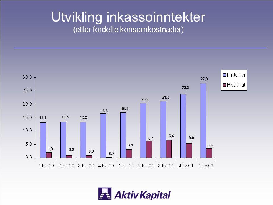 Utvikling inkassoinntekter (etter fordelte konsernkostnader) 13,1 1,9 13,5 0,9 13,3 0,9 16,6 0,2 16,9 3,1 20,4 6,4 21,3 6,6 23,9 5,5 27,9 3,6