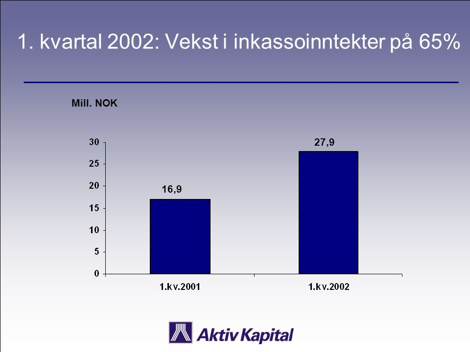 1. kvartal 2002: Vekst i inkassoinntekter på 65% Mill. NOK 16,9 27,9
