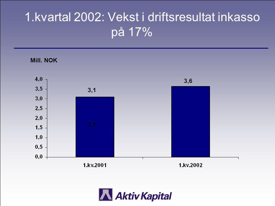 1.kvartal 2002: Vekst i driftsresultat inkasso på 17% Mill. NOK 3,1 3,6 3,1