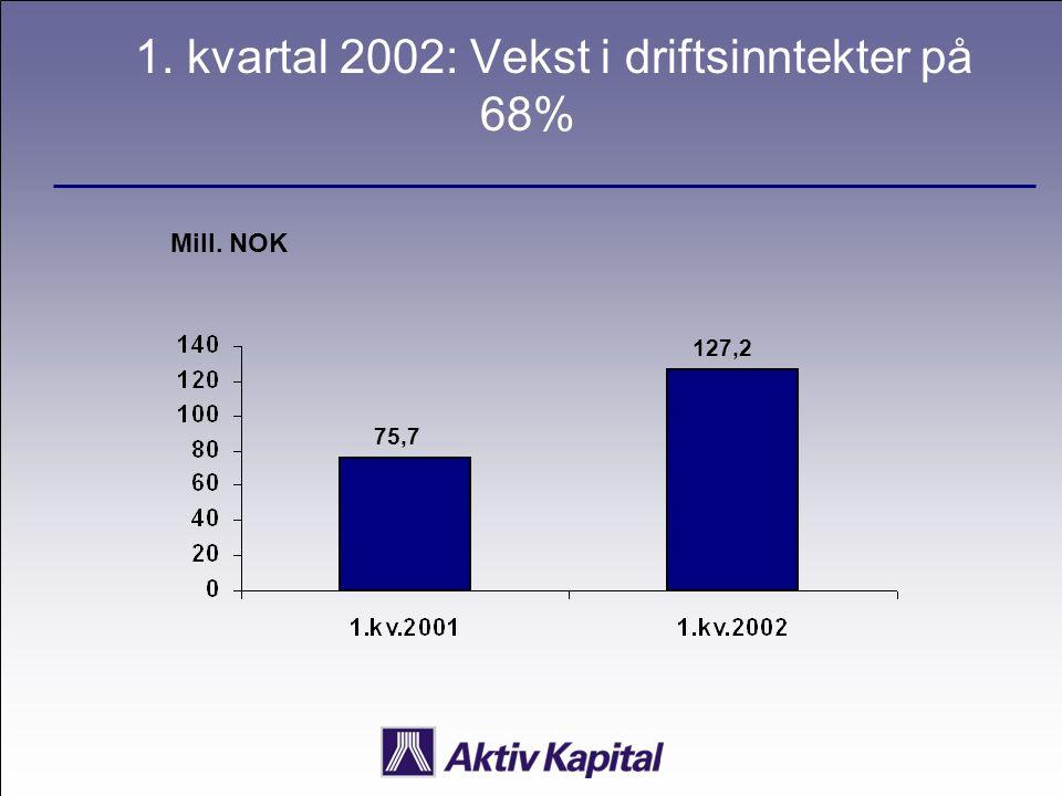 1. kvartal 2002: Vekst i driftsinntekter på 68% Mill. NOK 75,7 127,2