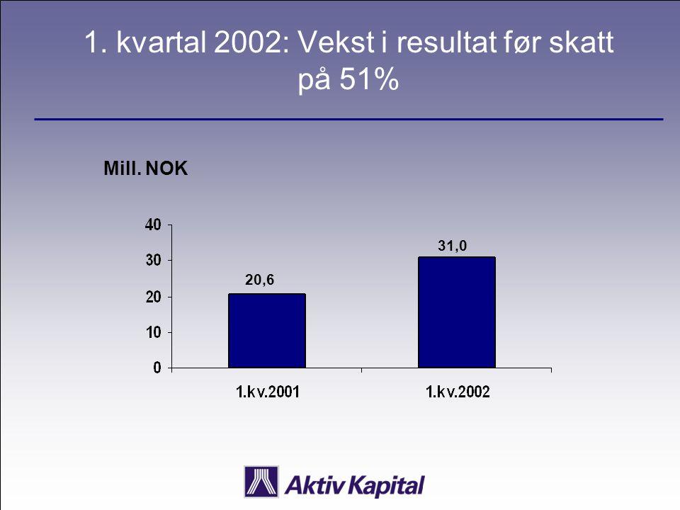 1. kvartal 2002: Vekst i resultat før skatt på 51% Mill. NOK 20,6 31,0
