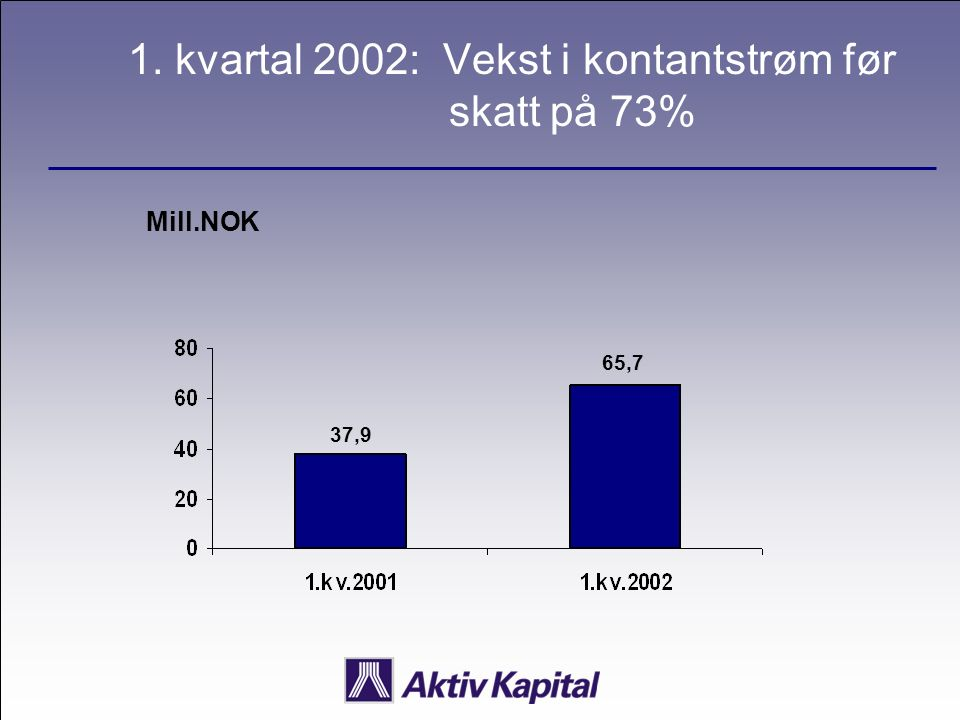 1. kvartal 2002: Vekst i kontantstrøm før skatt på 73% Mill.NOK 37,9 65,7