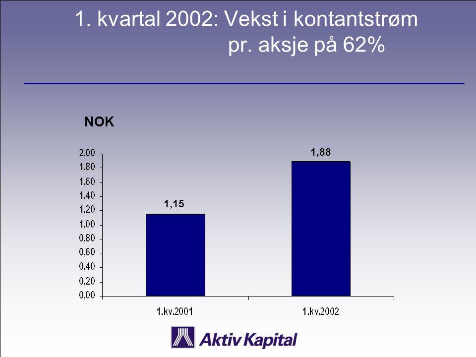 1. kvartal 2002: Vekst i kontantstrøm pr. aksje på 62% NOK 1,15 1,88
