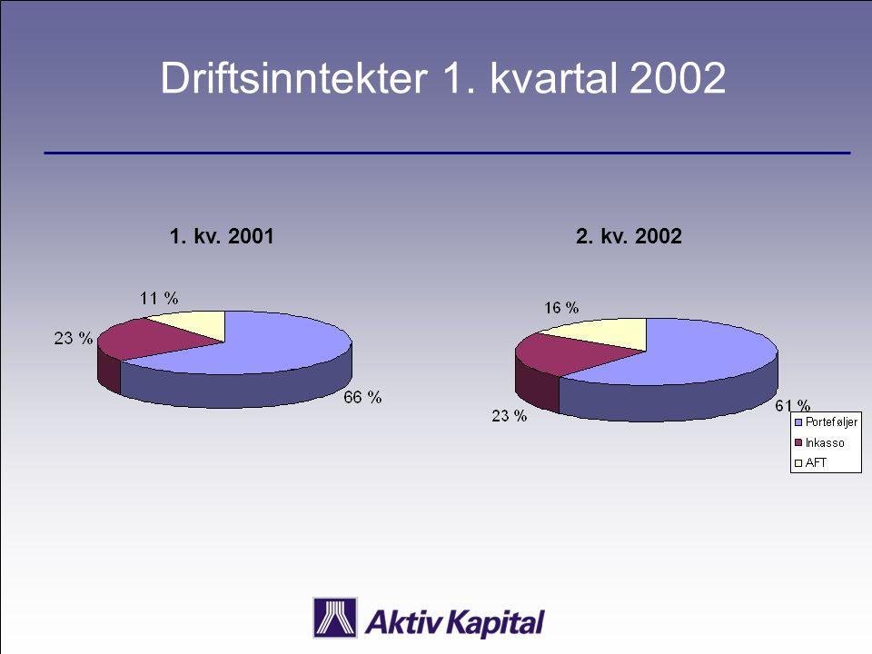 Driftsinntekter 1. kvartal 2002 1. kv. 20012. kv. 2002