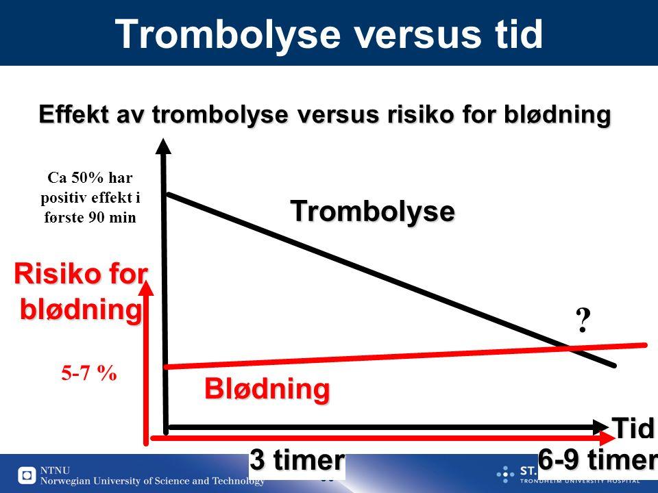 30 Trombolyse versus tidTid 6-9 timer 3 timer Effekt av trombolyse versus risiko for blødning Risiko for blødning Trombolyse Blødning 5-7 % Ca 50% har positiv effekt i første 90 min